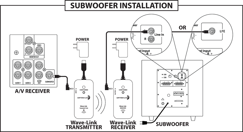 Dayton Audio Wave-Link WLS System 2 4 GHz Full Range