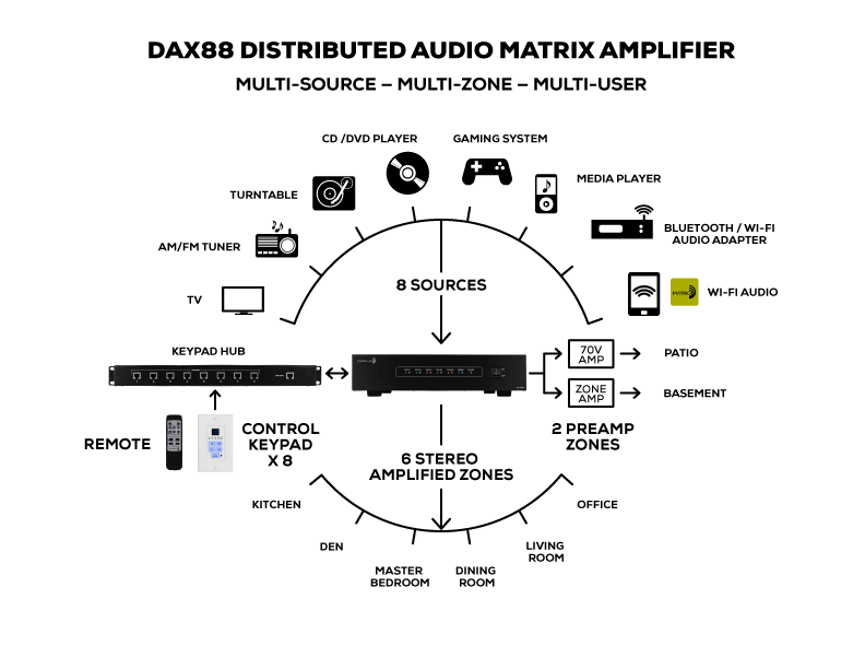 DAX88 Whole House Graphic